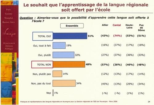 Pour l'occitan à l'école (IFOP, 2006)